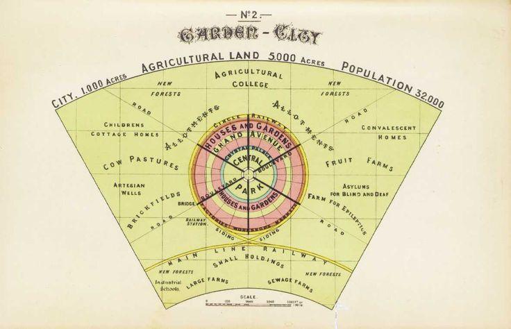 Ebenezer Howard, Diagram of a Garden City, from hisGarden Cities of To-morrow,S. Sonnenschein & co., ltd.,London,1902.