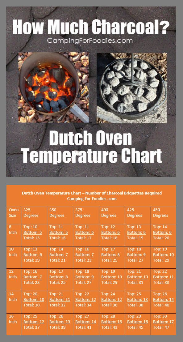 Dutch Oven Temperature Chart! Guide For Desired Cooking Temperatures, Number Of Charcoal Briquettes Needed. Using a Dutch oven temperature chart as a guide to achieve desired cooking temperatures is half the battle when cooking in the great outdoors! It's