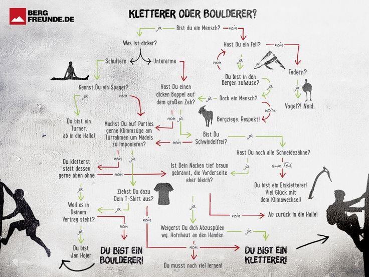 Download: Boulderer oder Kletterer Flussdiagramm
