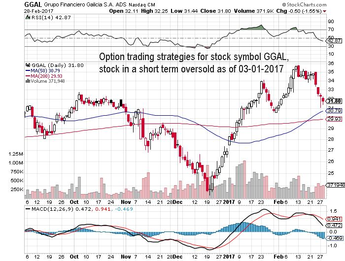 Option trading strategies for stock symbol GGAL, stock in a short term oversold as of 03-01-2017 #daytraders #options #stocks #OptionsTrading #nasdaq