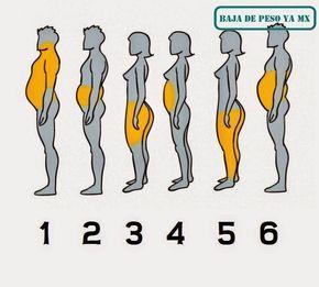 Cómo ayudar eliminar la grasa según donde esté