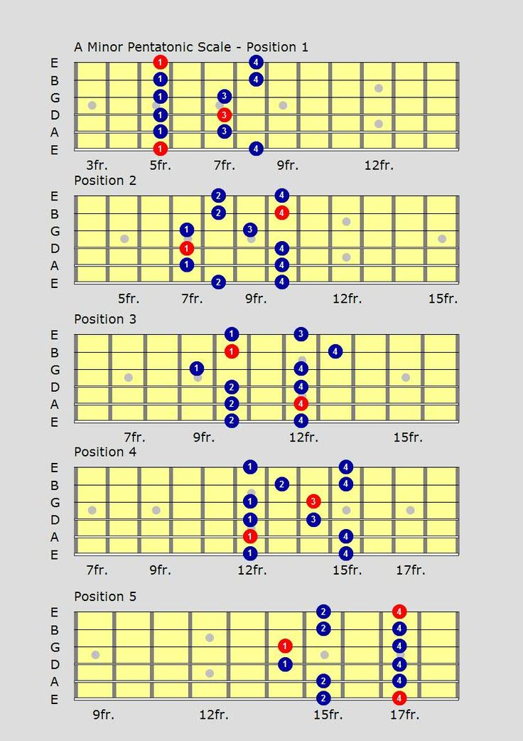 Learn the minor & major pentatonic guitar scales with video lessons at all-free-guitar-lessons.com
