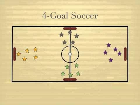 4 doelen voetbal. Teams draaien door na een goal, er kunnen meer ballen in