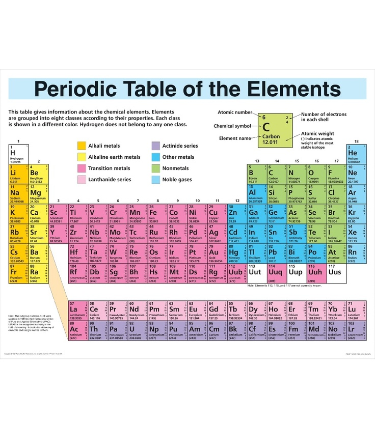 17 best images about chemistry on pinterest activities for P table of element