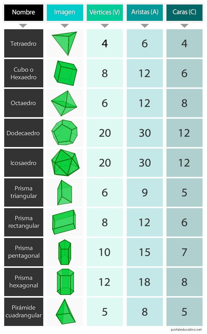 Caras, aristas y vértices de los poliedros