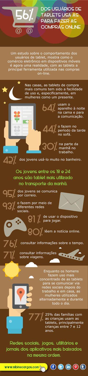 56 % dos usuários de tablets usa as compras online http://www.mibirecargas.com