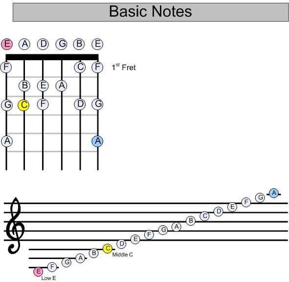 guitar notes | Note Reading on a Guitar | Guitar notes ...