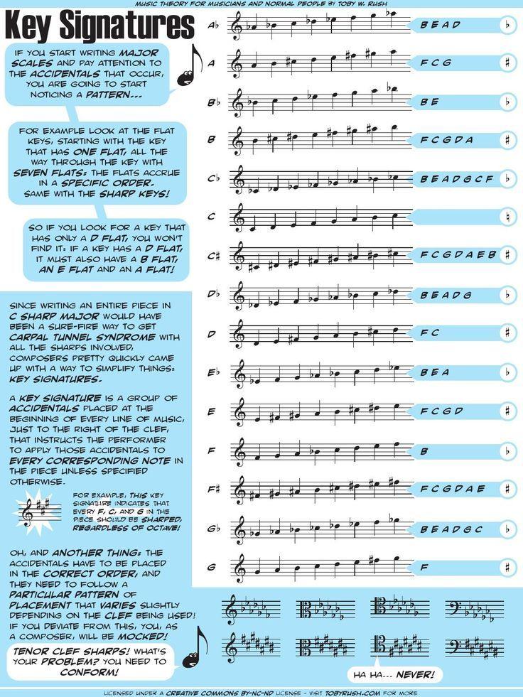 Music key signatures explained - Piano