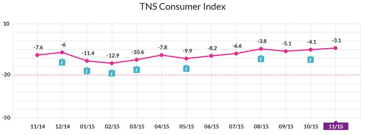 Poprawiły się nastroje konsumenckie Polaków. Współtworzony przez nas wskaźnik TNS Consumer Index osiągnął wynik -3,1, co jest najwyższą wartością od połowy 2010 r.! http://www.tnsconsumerindex.pl/