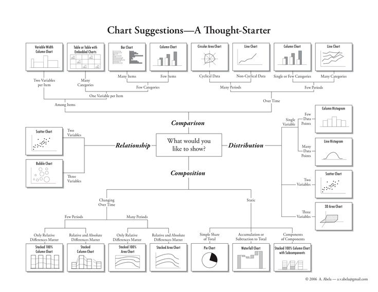 storytelling with data: chart chooser