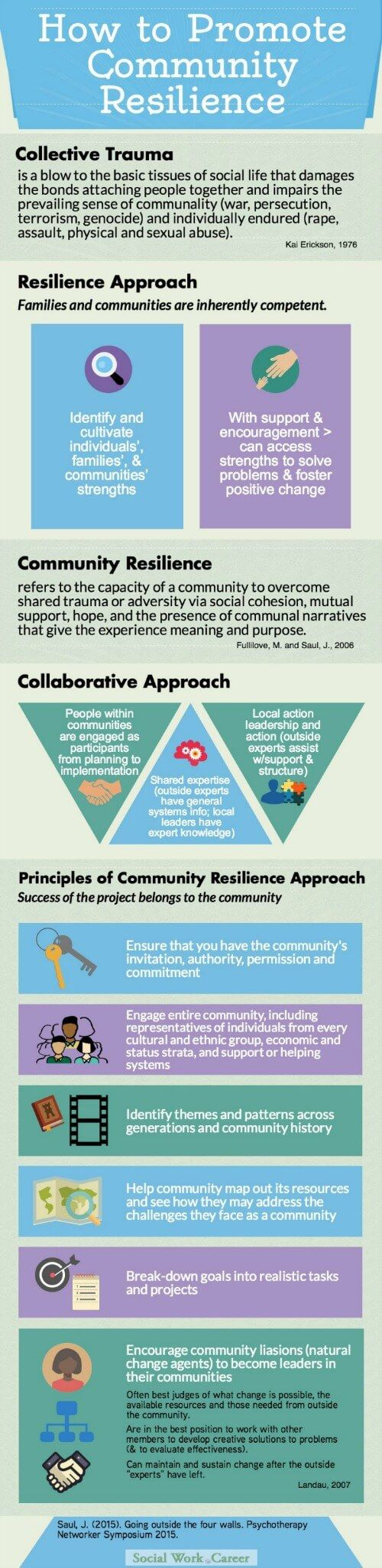 How to Promote Community Resilience Outside Therapy [as response to disaster] < based upon Jack Saul, PhD's presentation at the 2015 Psychotherapy Networker Symposium