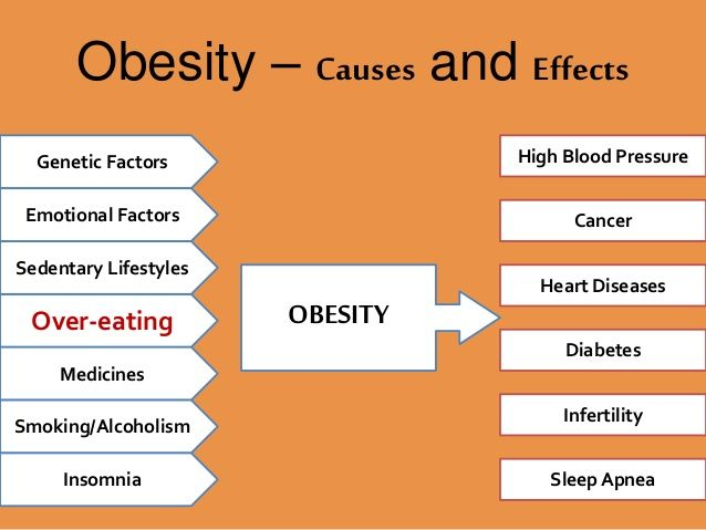 The Profound Effects of Obesity