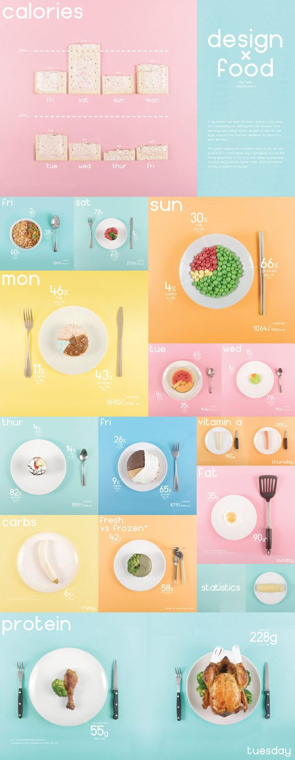 Design x Food - Infographic by Ryan MacEachern, via Behance #infographic #food #charts #daily #statistics #breakdown #math