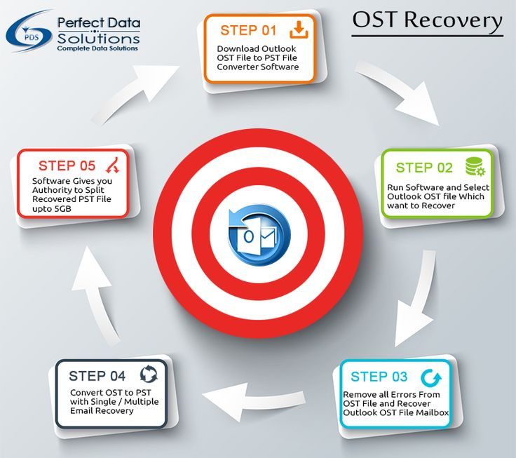 PDS OST to PST Converter software provides 24 * 7 * 365 supports for the Outlook  User's  assist with help chat. At the time of repairing Damaged Outlook OST file data if any problem will be then PDS expert will guide you by help chat.  Click Here For More Updates: http://www.ostconverter.com