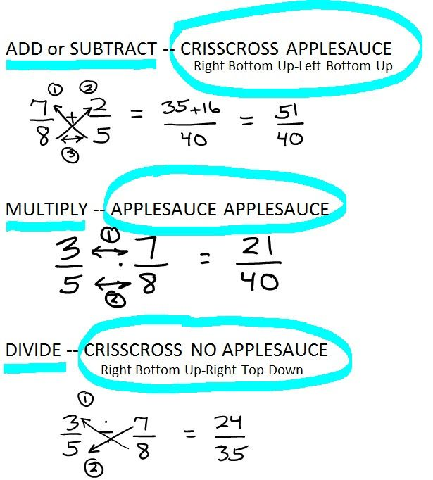 Fun and easy ways to remember these operations with fractions. It's amazing how many of us struggle with this as adults!