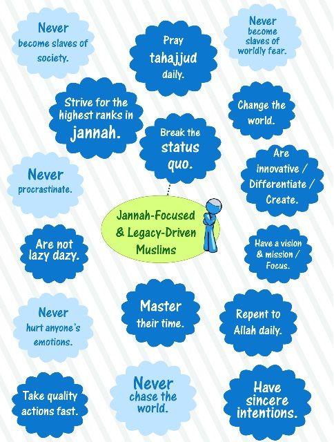 Jannah Focused Muslims