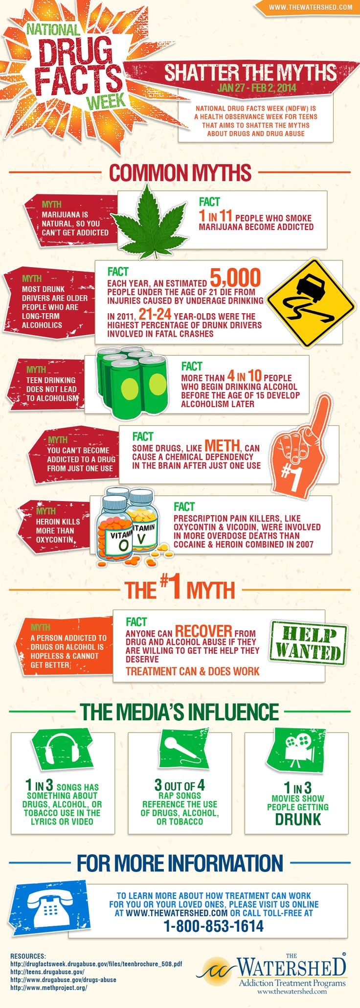 National Drug Facts Week Infographic  https://www.thewatershed.com/blog/national-drug-facts-week-infographic/