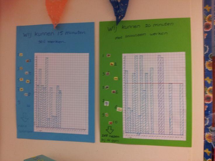 Als de klas bijvoorbeeld 15 minuten stil aan het werk moet zijn, wordt er voor elke minuut een hokje gekleurd. Als de grafiek een aantal (afspreken) keer boven de rode lijn komt, volgt een beloning die ook op de poster staat.