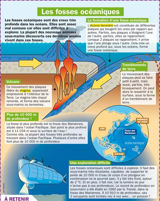 Les fosses océaniques