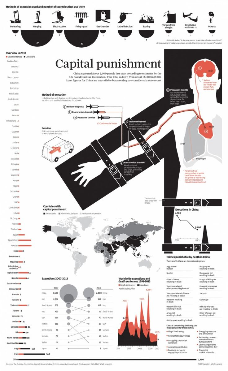 best capital punishment images the death capital punishment infographic by adolfo arranz south morning post