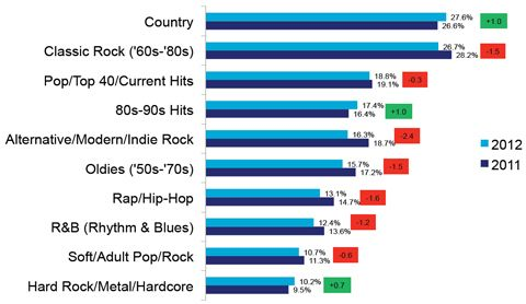 #Country music surpassed classic rock, to become America's most popular music genre last year.