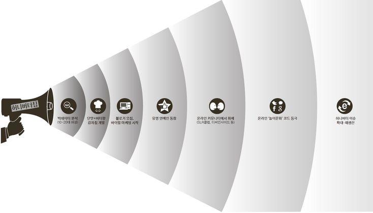 지난 20일 온라인몰 인터파크의 경매 서비스 '다이나믹프라이스'에 낯익은 제품이 올라왔다. 구하기 어렵기로  소문난 해태제과 허니버터칩이다. 오전 11시와 오후 5시에 각 10봉지씩 올라와 예상대로 '완판'됐다. 정가인 1500원에 구매한 소비자는 단 3명뿐이었다. 이날 최고가는 6500원. 수퍼주인들이 허니버터칩을