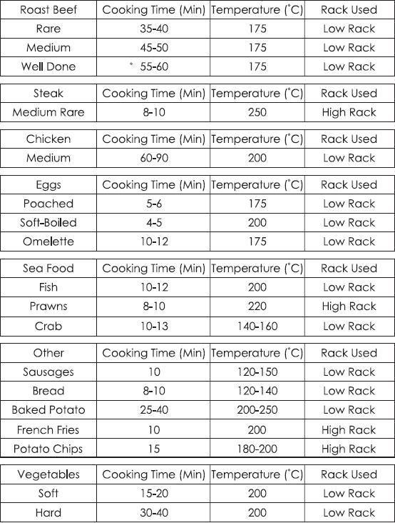 Halogen oven cook times