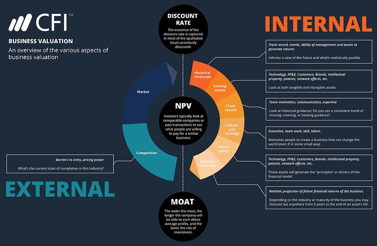 DCF Analysis infographic