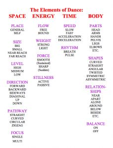 The Elements of Dance (and lesson planning)