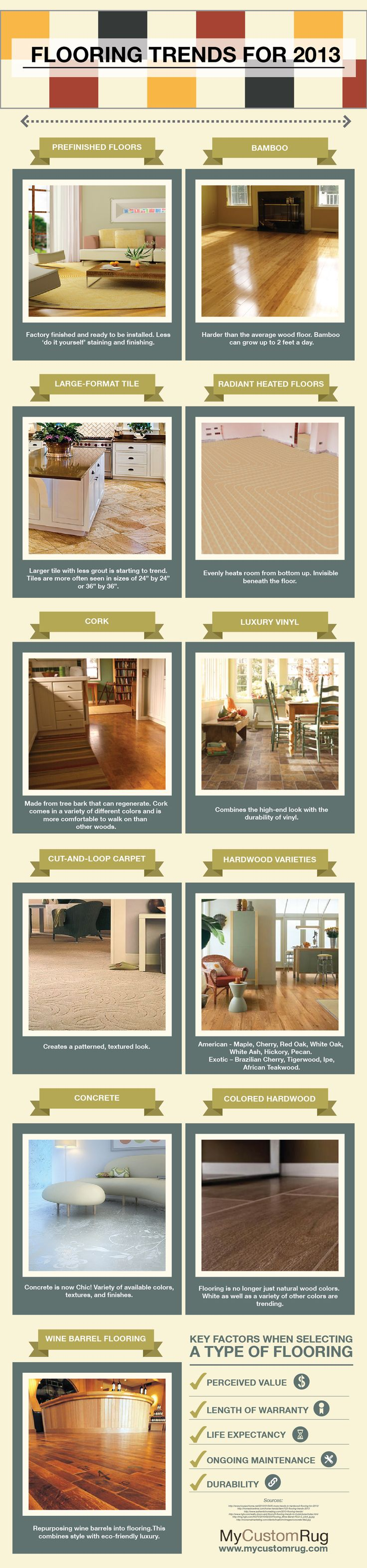 Decor Trends 2013 17 Best Interior Design Images On Pinterest Infographics
