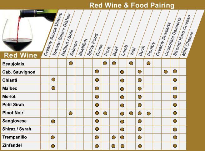 Bring Your Own Wine - BYOW - Food and Wine Pairing RED Wine  Petit tableau pour savoir quel cépage apporter dans un apportez votre vin! Guide des Vins Rouge