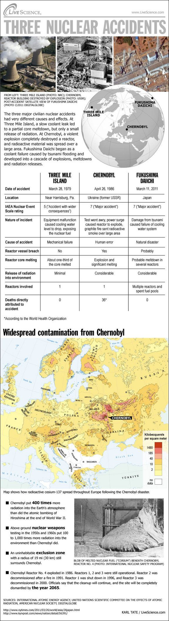 was chernobyl the most detrimental nuclear disaster in nuclear history? essay One of the most famous stories about nuclear disaster is the chernobyl nuclear plant disaster in soviet union in 1986, and another recent incidence is the fukushima daiichi nuclear plant in japan in 2011.