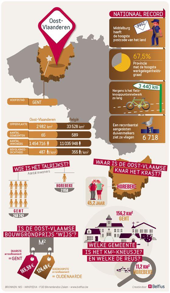 De postcodekampioen. Een paradijs voor fietsers. De primus qua aantal duivenmelkers. Over Oost-Vlaanderen valt heel wat te zeggen. Bekijk de infographic voor meer facts & figures over de nieuwste provincie in onze Facebook-reeks.