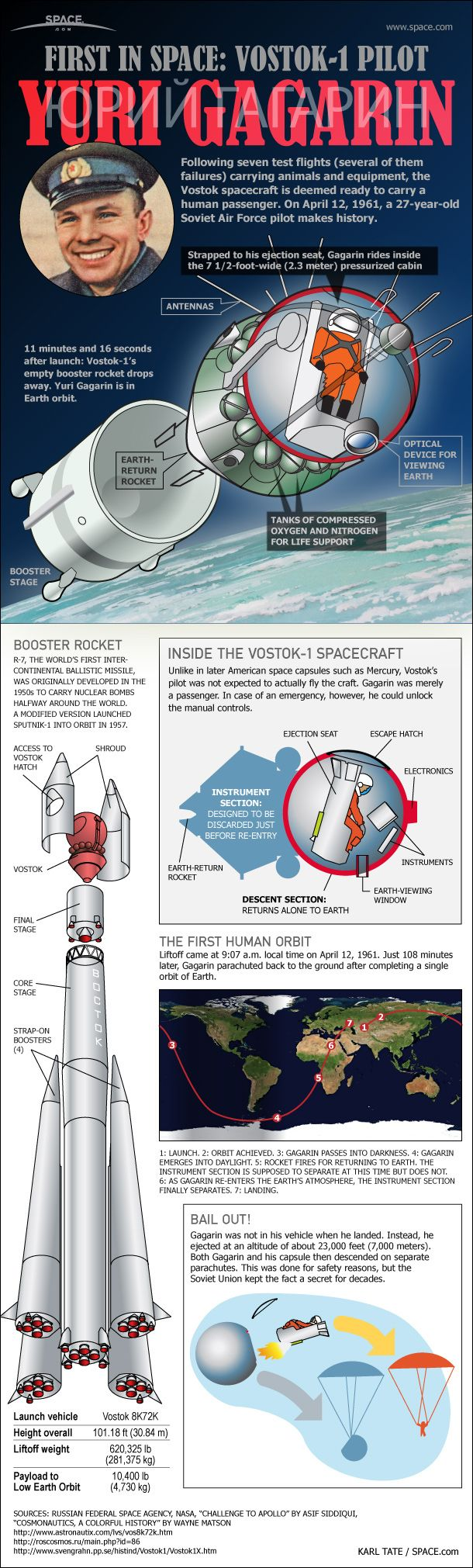 See how the first human spaceflight actually occurred when the Soviet Union launched cosmonaut Yuri Gagarin on Vostok 1 on April 12, 1961.