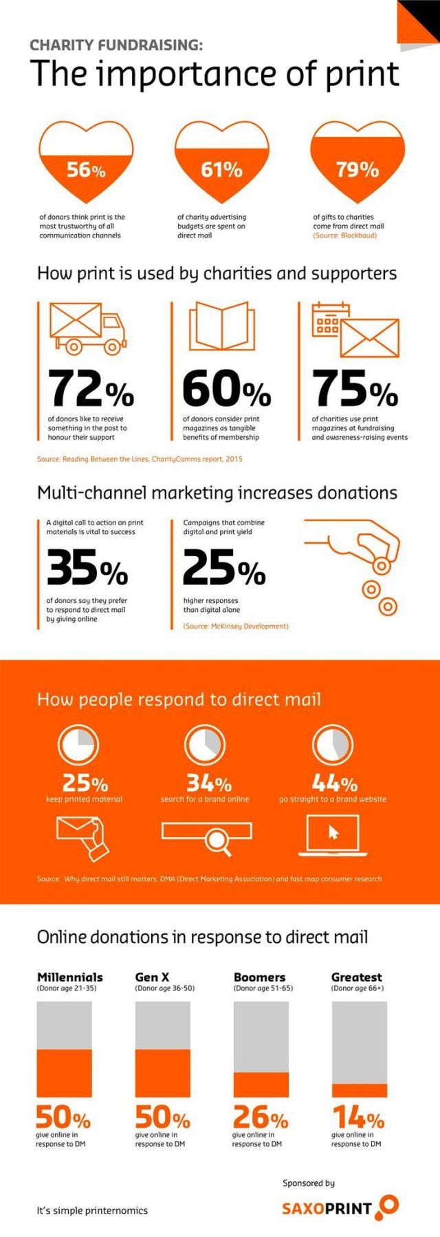 fundraising infographic : Charity fundraising and print: the importance of direct mail [INFOGRAPHIC] | UK Fundraising