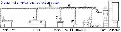 Dust collection system tips