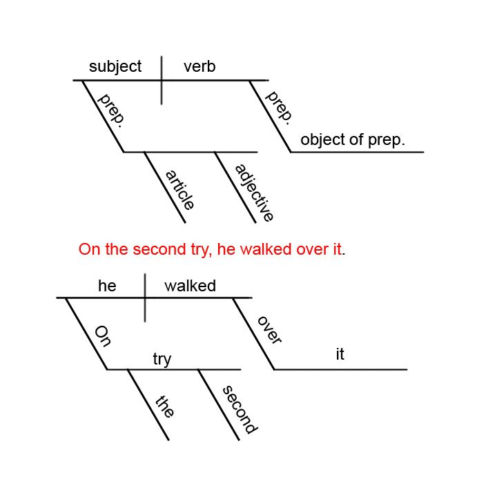 diagramming sentences   more informationphotogallery diagramming sentences