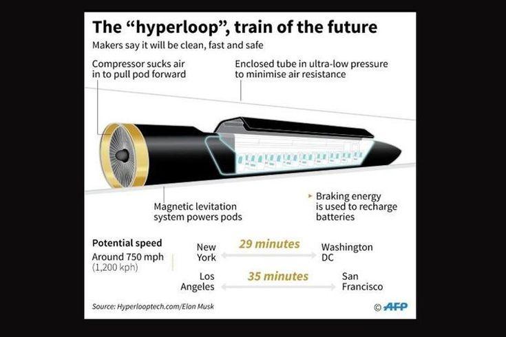 TeknoLut: Wow Dengan Hyperloop Jakarta-Yogya Cuma 50 Menit