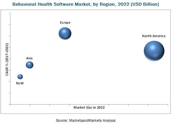 Behavioral Health Software Market Behavioral Health Healthcare Solutions Behavior