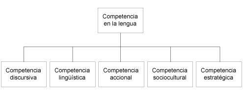 Esquema que resume el modelo de Celce-Murcia, Dönyei y Thurrell. Del concepto «Competencia en la lengua» se derivan los conceptos «Competencia discursiva», «Competencia lingüística», «Competencia accional», «Competencia sociocultural» y «Competencia estratégica».