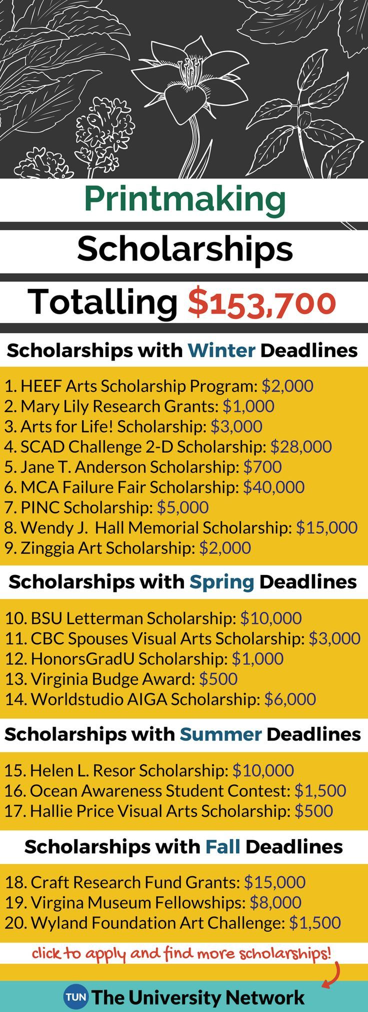 Here is a selection of Printmaking Scholarships that are listed on TUN.