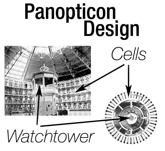 an essay on foucaults panopticism (240, foucault)in the essay, panopticism, by michel foucault, he makes the argument that we live in a society of surveillance in his essay panopticism.