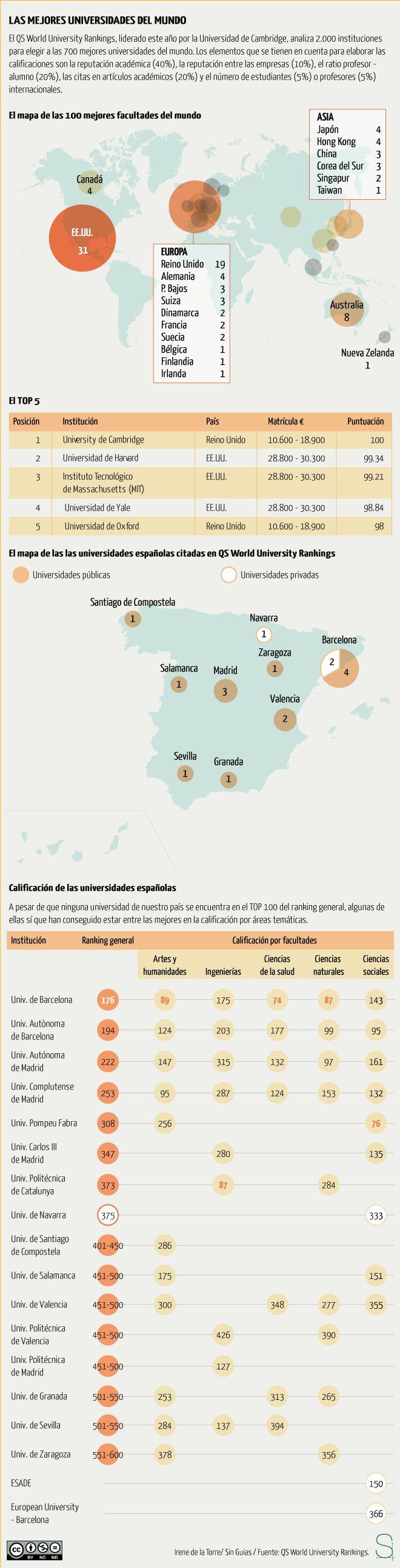 Las mejores universidades del mundo (y no están en España) #infografia #infographic #education