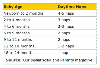 Baby nap schedule by age