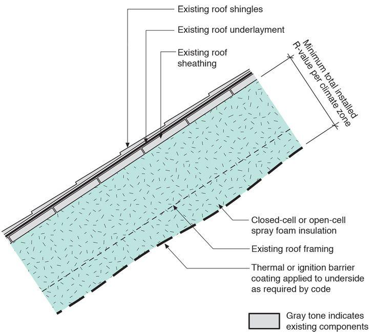 Spray Insulation Under Roof Deck