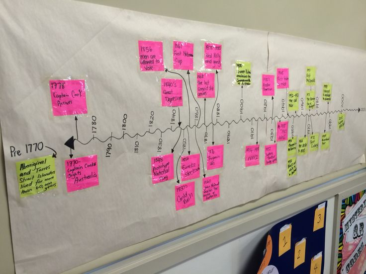 Timeline based on the book by Nadia Wheatley 'My Place'