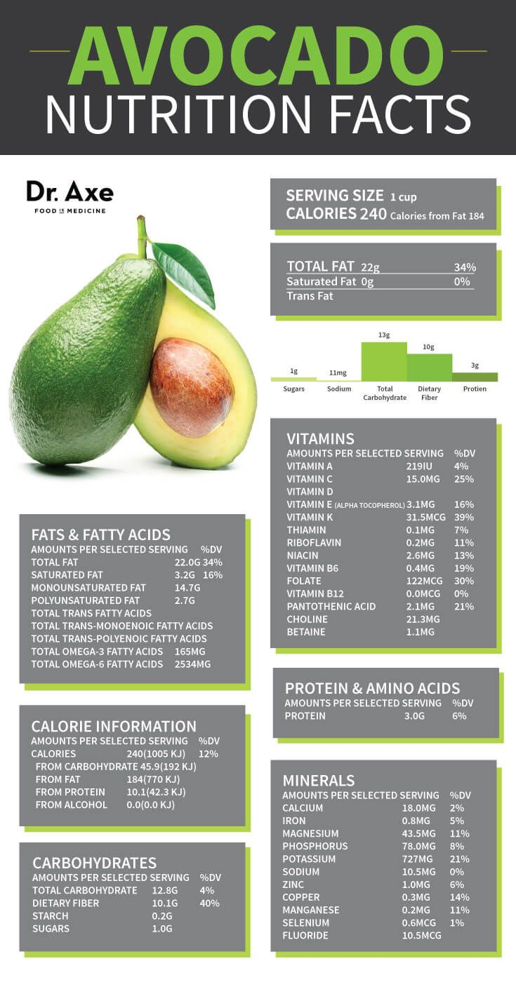 Avocado Health Nutrition Facts Infographic