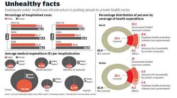 No health without wealth Read complete story click here http://www.thehansindia.com/posts/index/2015-08-22/No-health-without-wealth-171758