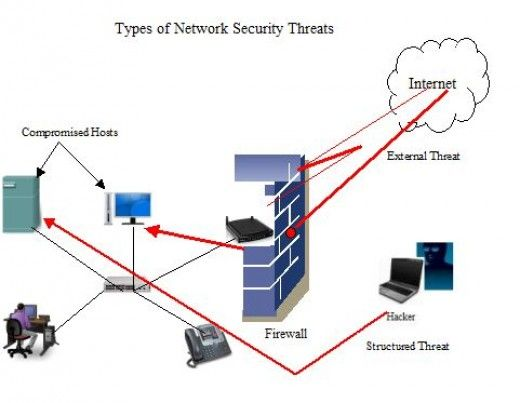 Best Internet And Network Attack Images On   Free