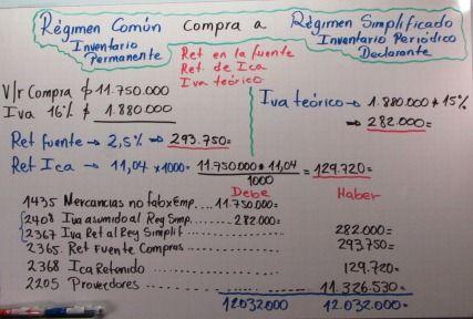 Ejemplo de una contabilización cuando un Régimen Común le compra a un Régimen Simplificado